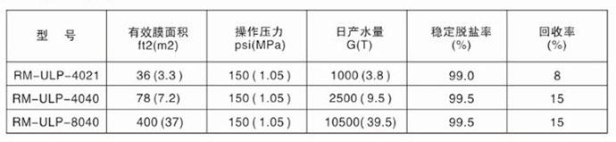 润膜RM-ULP主要型号及参数