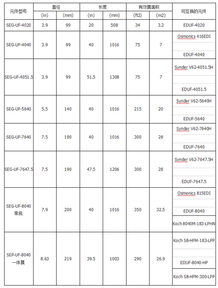 电泳漆超滤膜型号替代表: